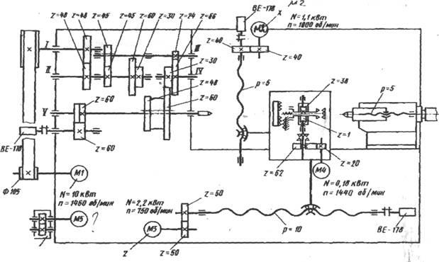 токарные станки 1м63
